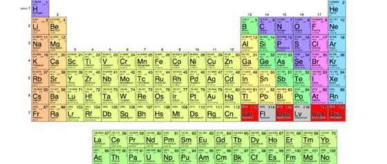 periodicka-tabulka